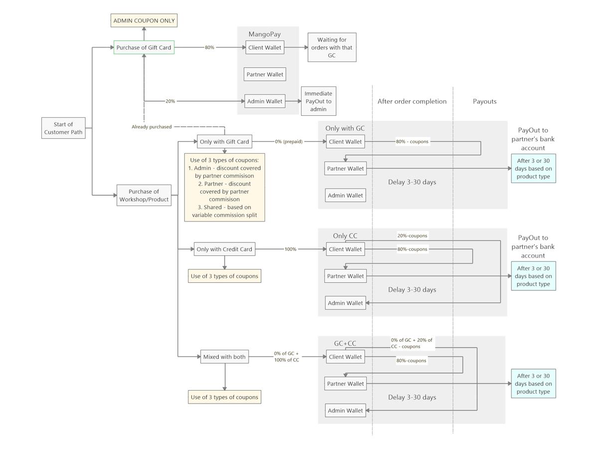 YesWeGreen Business Model - Mindmap